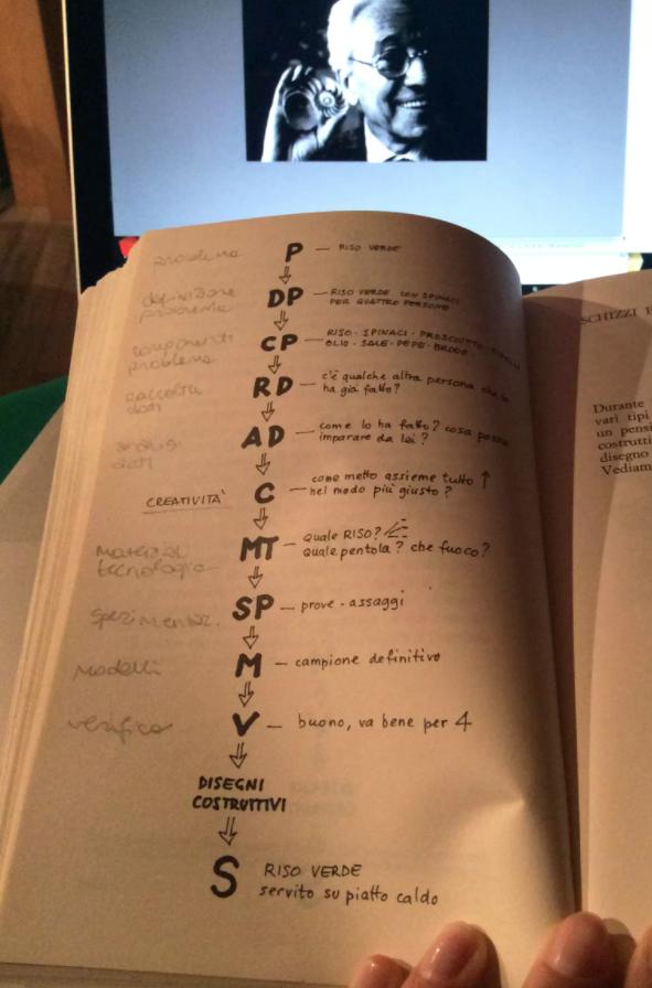 schema illustrativo del metodo munari per la progettazione